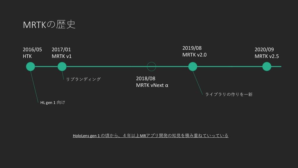 MRTKの歴史 2016/05 HTK 2020/09 MRTK v2.5 2017/01 M...