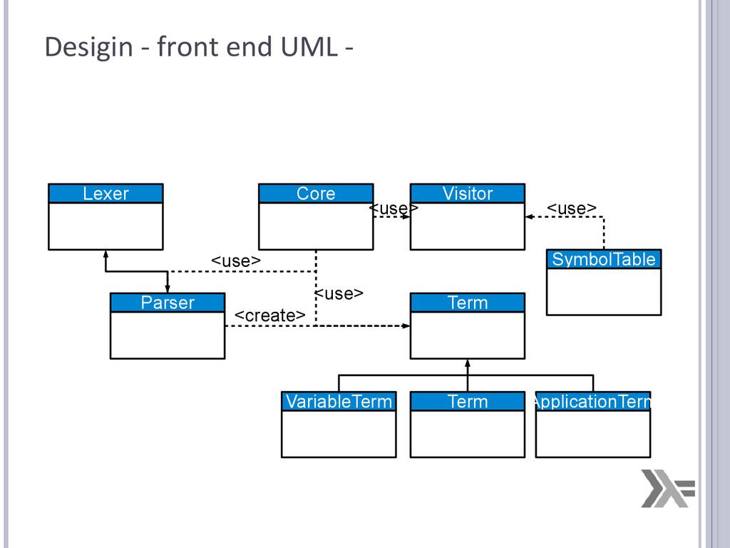 Desigin - front end UML - Lexer Parser Term Var...
