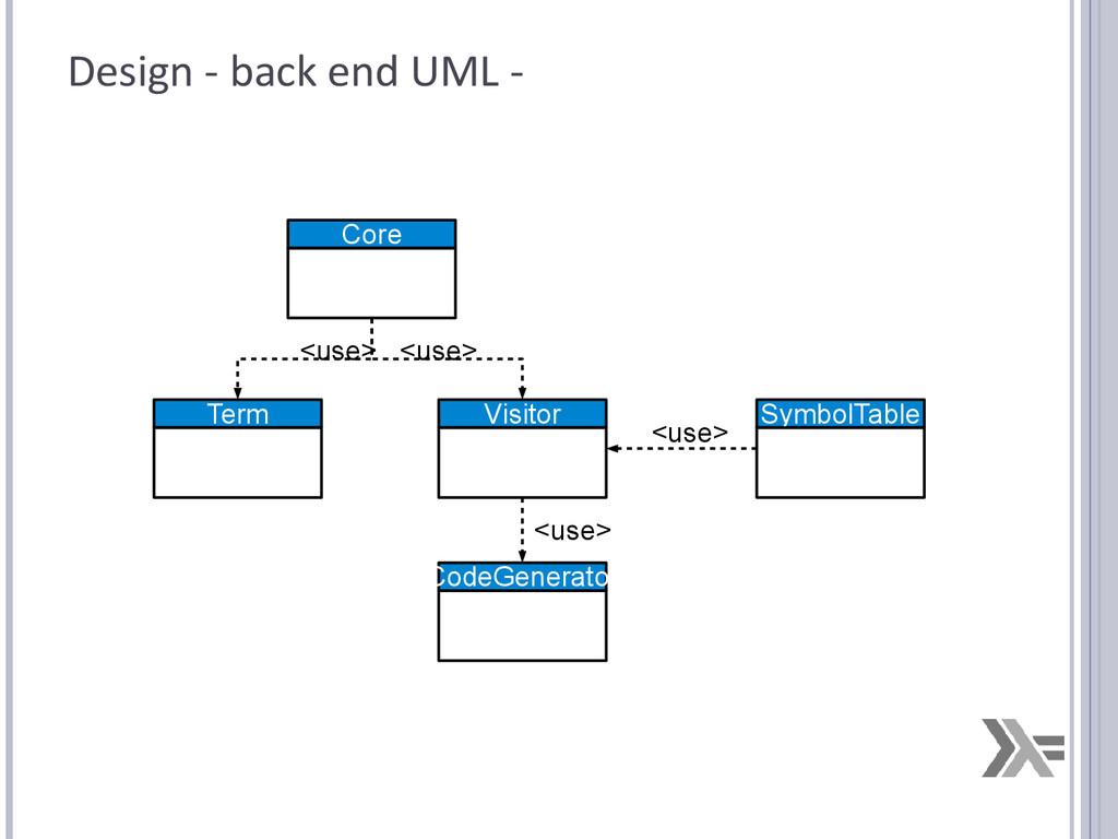 Design - back end UML - CodeGenerator Term Core...