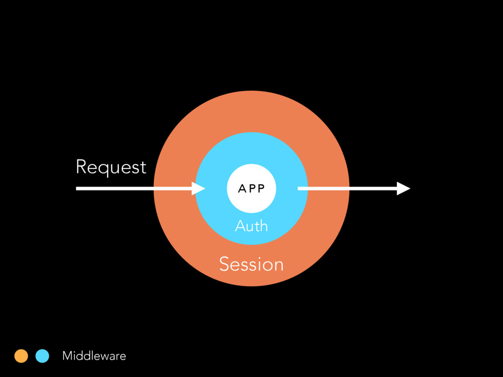Auth A P P Session Request Middleware