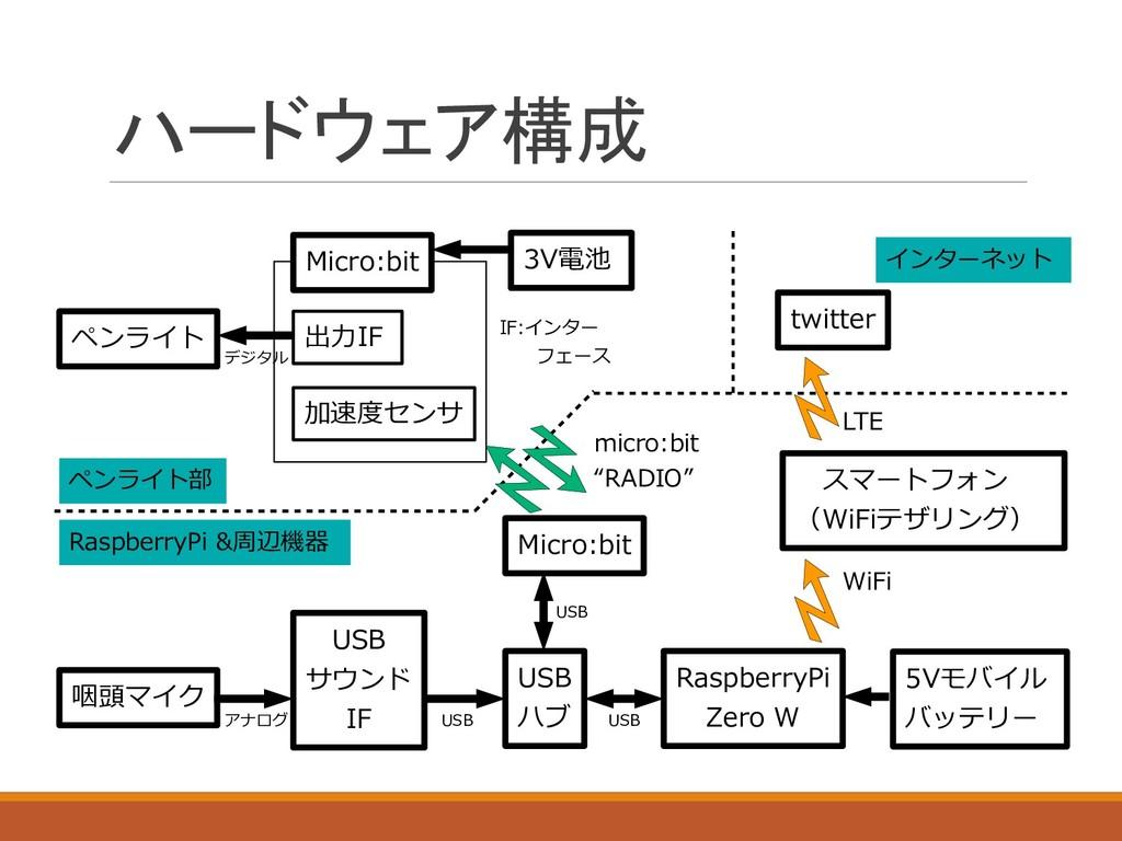 ハードウェア構成 ペンライト RaspberryPi Zero W Micro:bit USB...