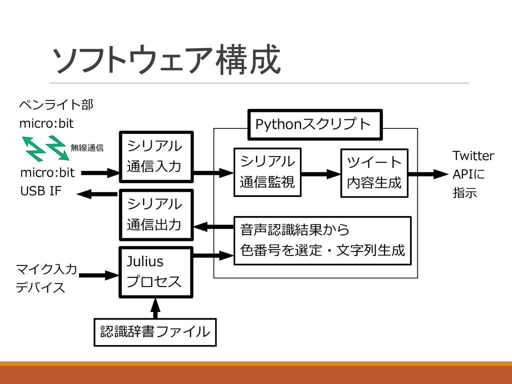 ソフトウェア構成 micro:bit USB IF シリアル 通信入力 音声認識結果から 色番...