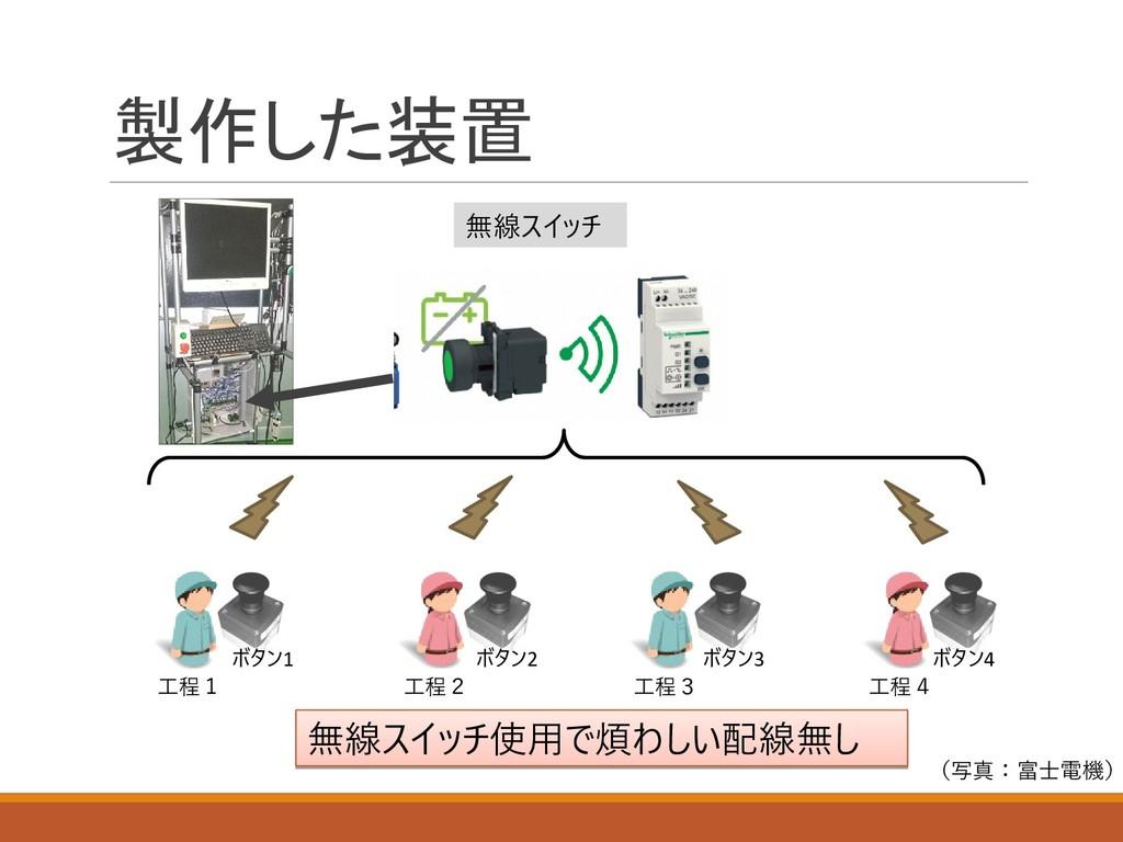 製作した装置 工程1 工程2 工程3 工程4 無線スイッチ使用で煩わしい配線無し 無線スイッチ...
