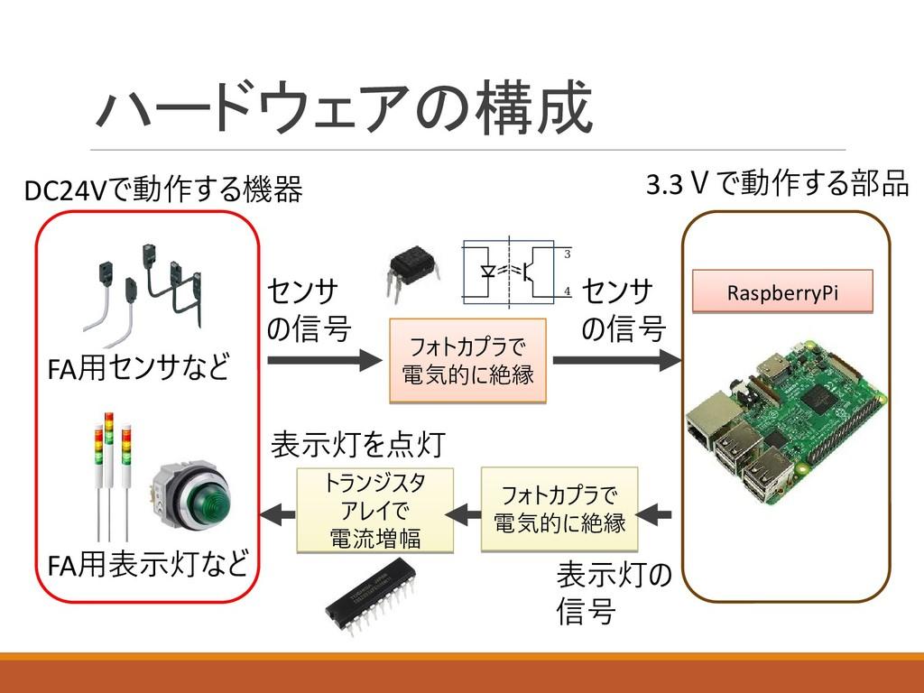 ハードウェアの構成 FA用センサなど FA用表示灯など DC24Vで動作する機器 Raspbe...