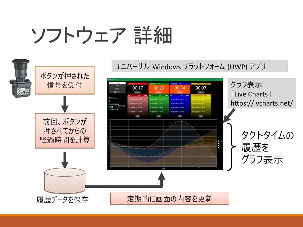 ソフトウェア 詳細 ユニバーサル Windows プラットフォーム (UWP) アプリ グラフ...