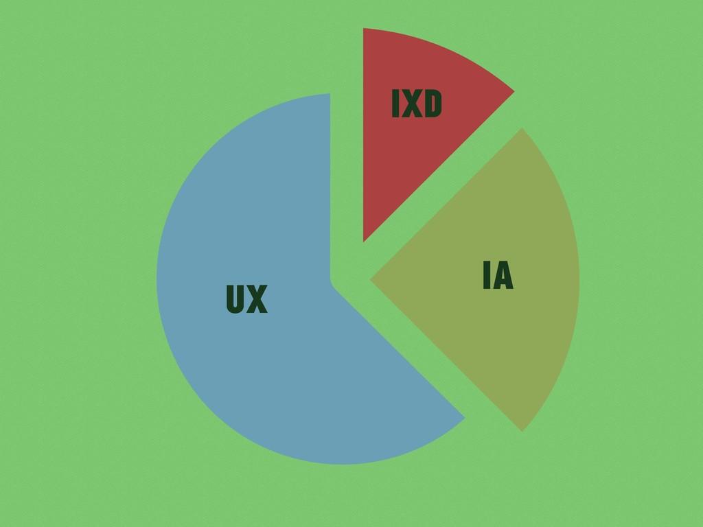 UX IA IxD