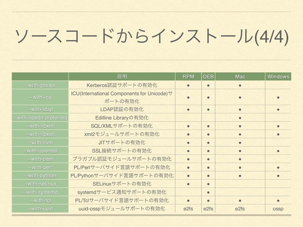 ιʔείʔυ͔ΒΠϯετʔϧ(4/4) આ໌ RPM DEB Mac Windows --wi...