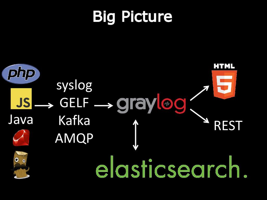 syslog GELF Kafka AMQP Java REST Big Picture