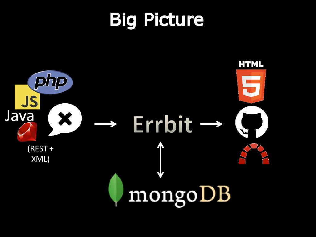 Java Big Picture (REST + XML)