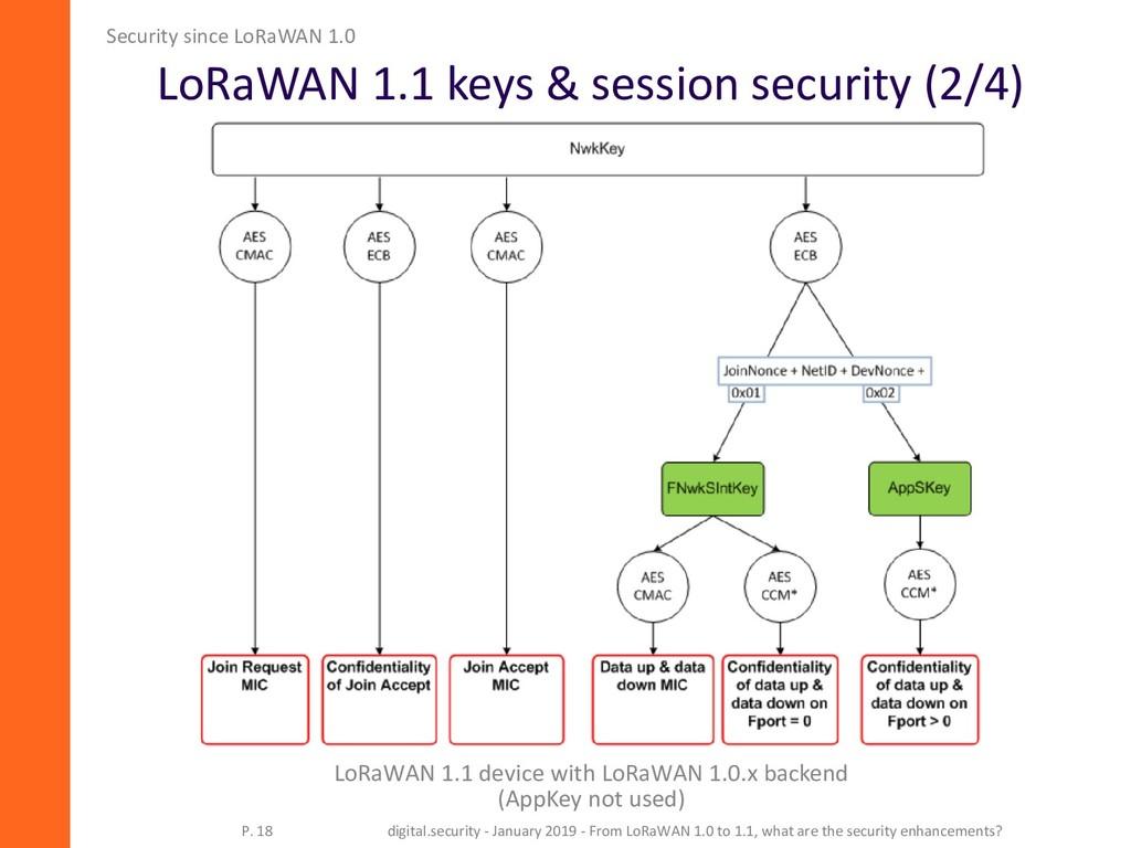 LoRaWAN 1.1 keys & session security (2/4) Secur...