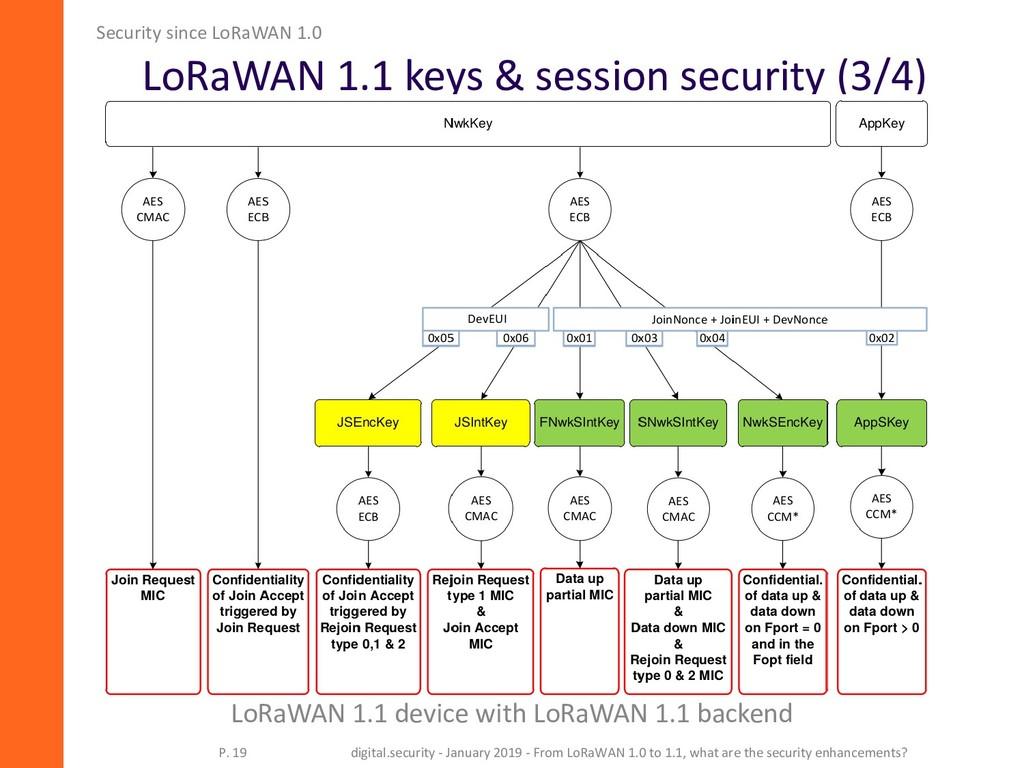 LoRaWAN 1.1 keys & session security (3/4) Secur...