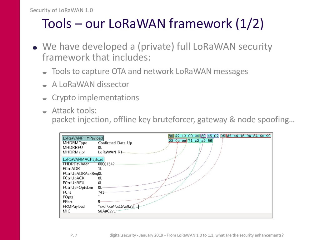 Tools – our LoRaWAN framework (1/2) We have dev...