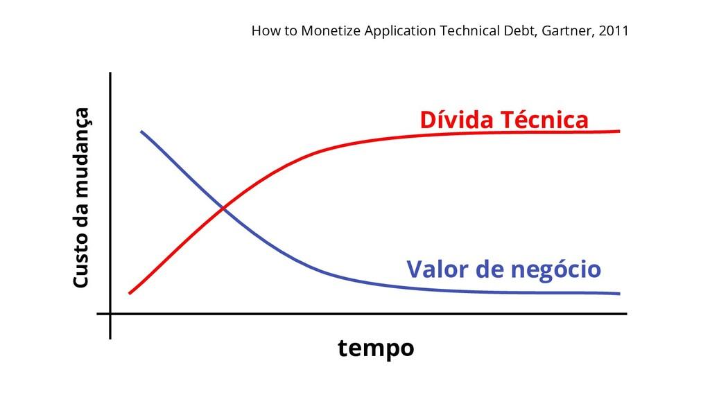 Dívida Técnica Valor de negócio Custo da mudanç...
