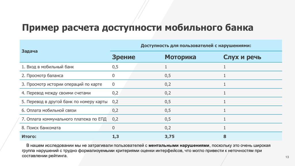 13 Пример расчета доступности мобильного банка ...