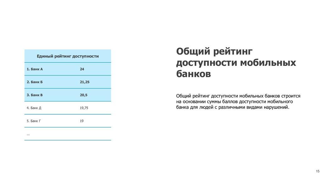 15 Единый рейтинг доступности 1. Банк А 24 2. Б...