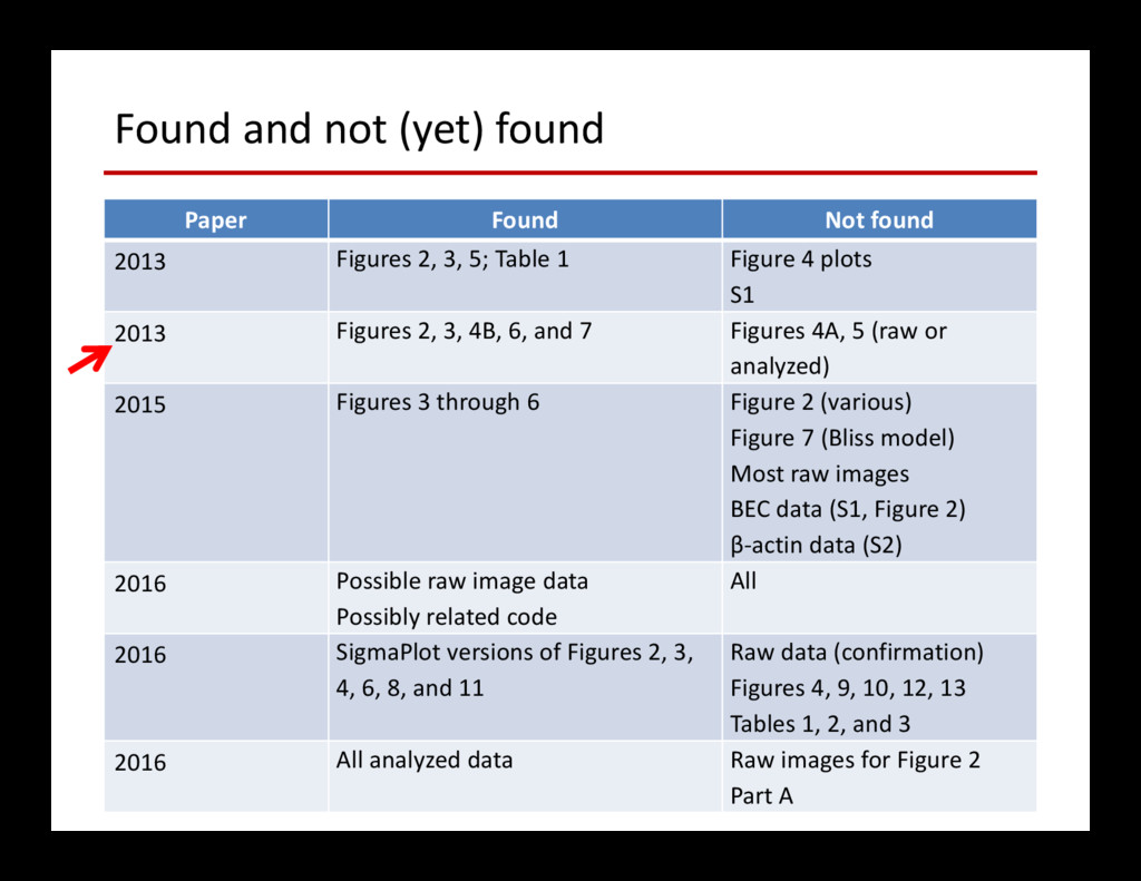 Found and not (yet) found Paper Found Not found...
