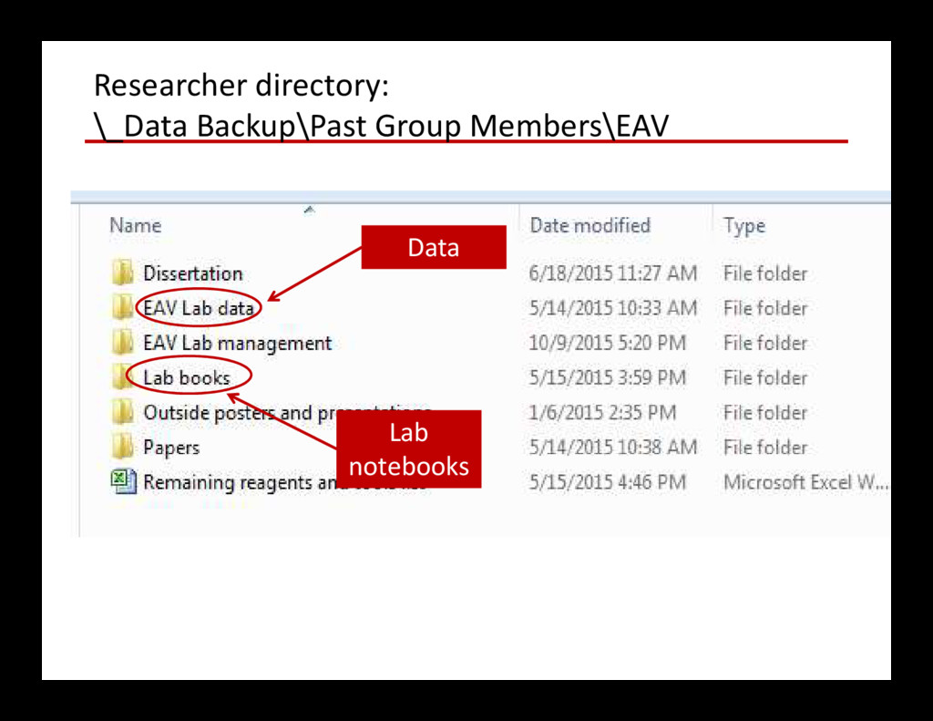 Researcher directory: \_Data Backup\Past Group ...
