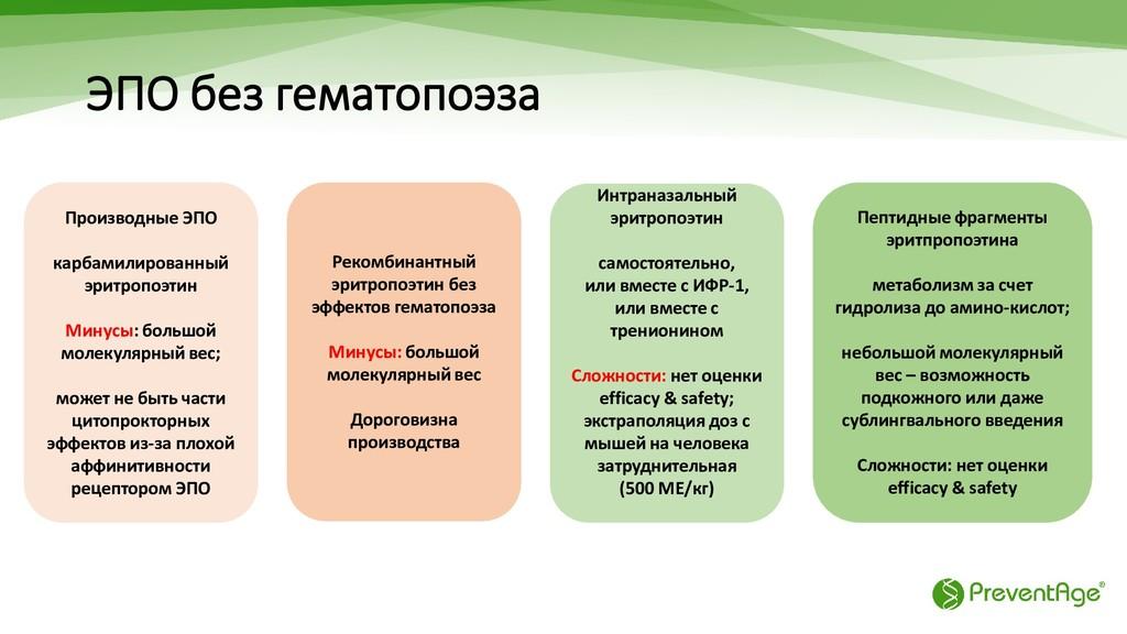 ЭПО без гематопоэза Пептидные фрагменты эритпро...