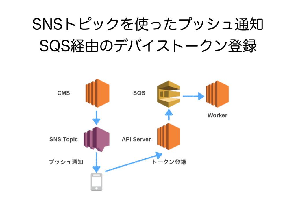 4/4τϐοΫΛͬͨϓογϡ௨ 424ܦ༝ͷσόΠετʔΫϯొ API Server ...
