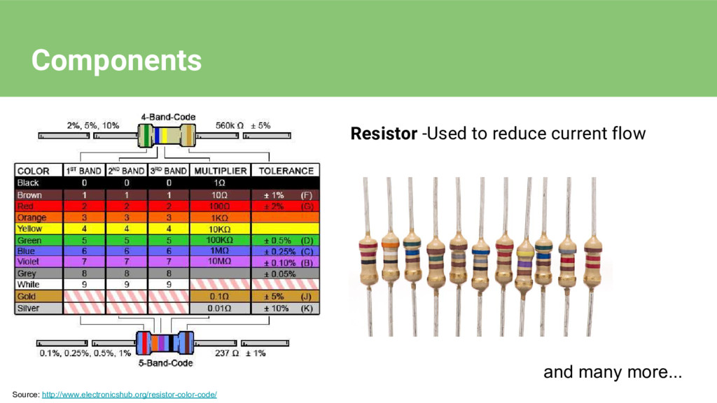 Resistor -Used to reduce current flow Source: h...