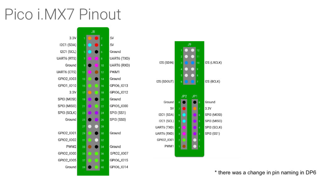 Pico i.MX7 Pinout * there was a change in pin n...