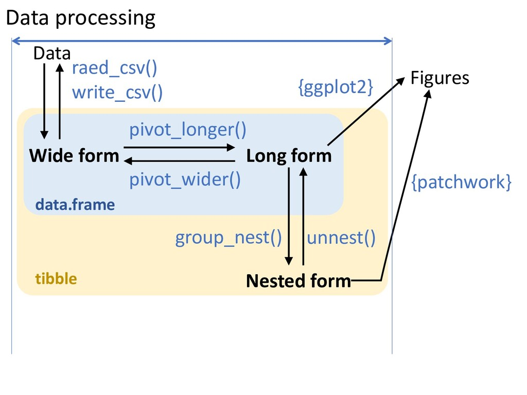 raed_csv() write_csv() Data Wide form Long form...