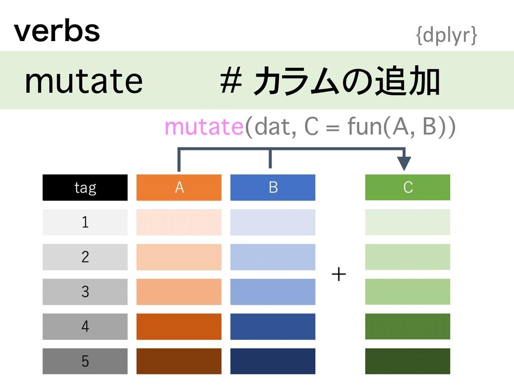 WFSCT {dplyr} mutate # カラムの追加 + mutate(dat, C =...