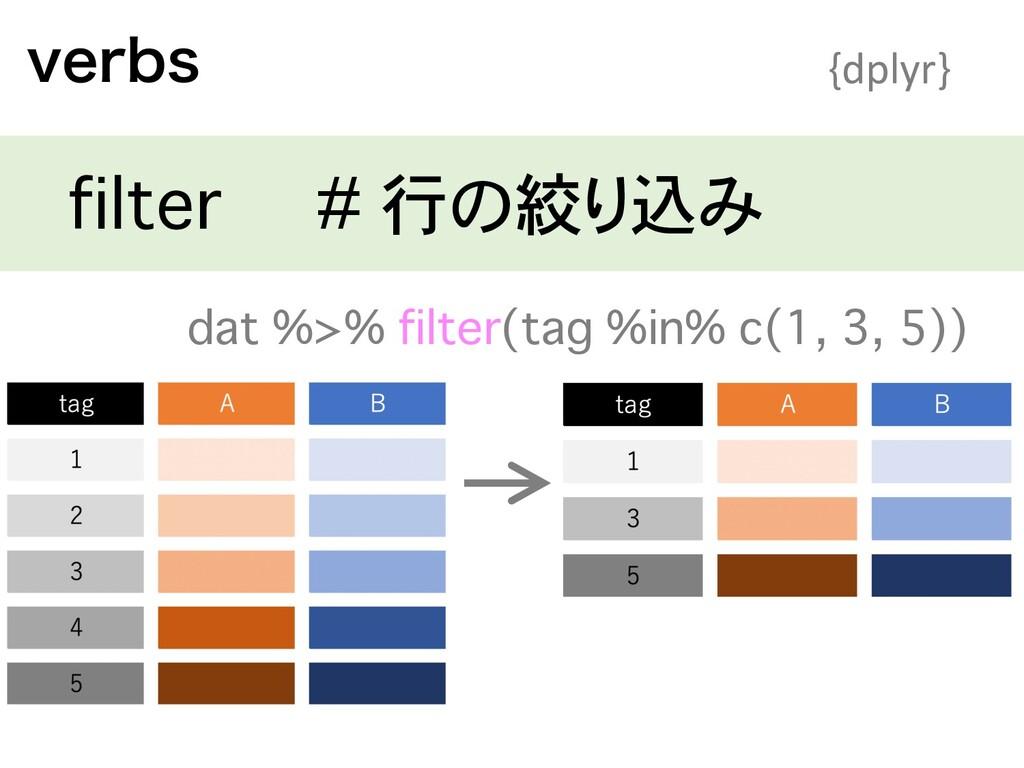WFSCT {dplyr} filter # 行の絞り込み dat %>% filter(ta...