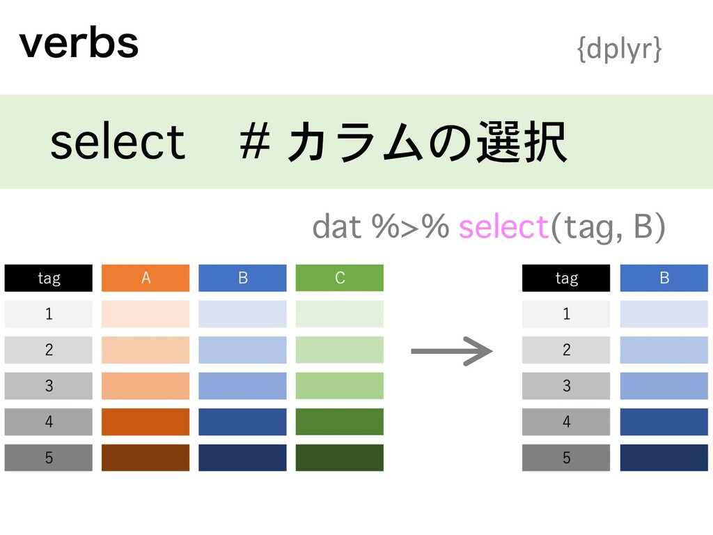 WFSCT {dplyr} select # カラムの選択 dat %>% select(ta...