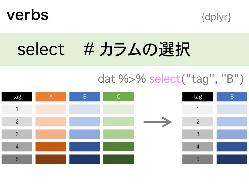 """WFSCT {dplyr} select # カラムの選択 dat %>% select(""""t..."""