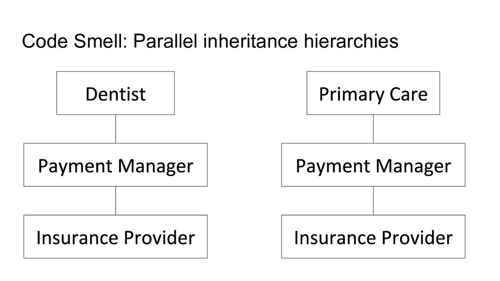 Code Smell: Parallel inheritance hierarchies