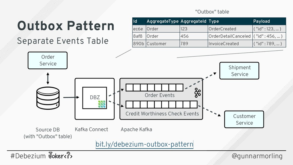 """Source DB (with """"Outbox"""" table) Kafka Connect A..."""