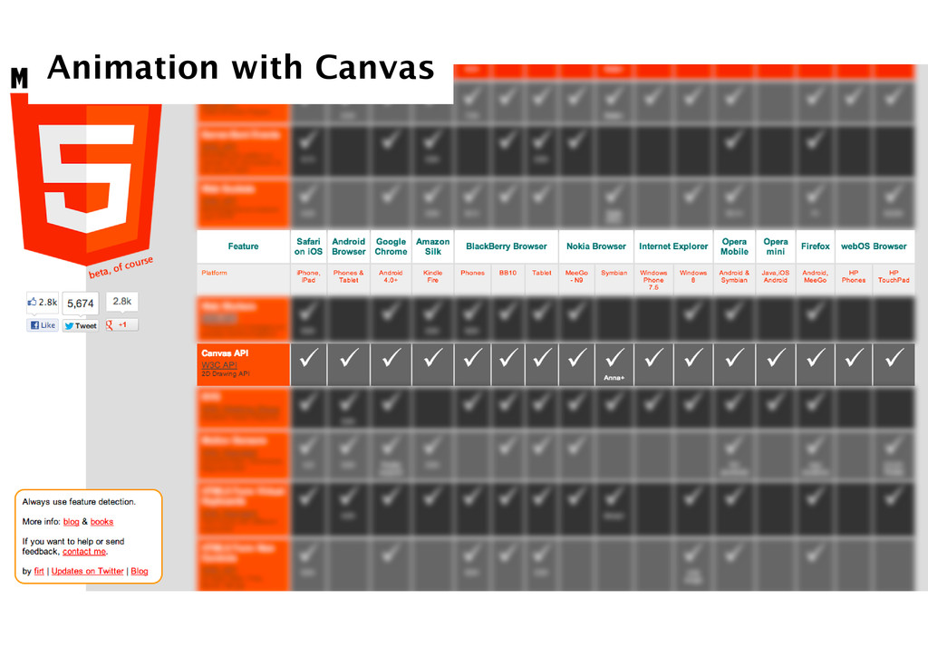 Animation with Canvas