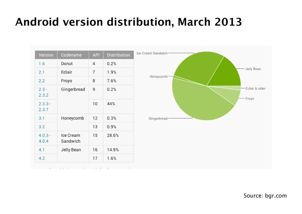 Android version distribution, March 2013 Source...