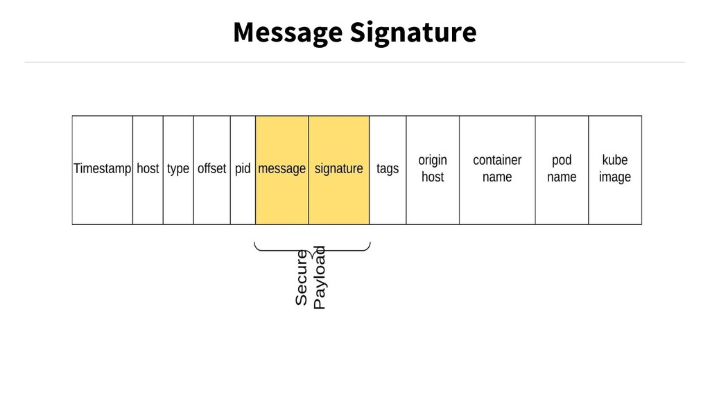 Message Signature