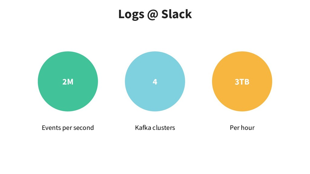 Logs @ Slack 2M 4 3TB Events per second Kafka c...
