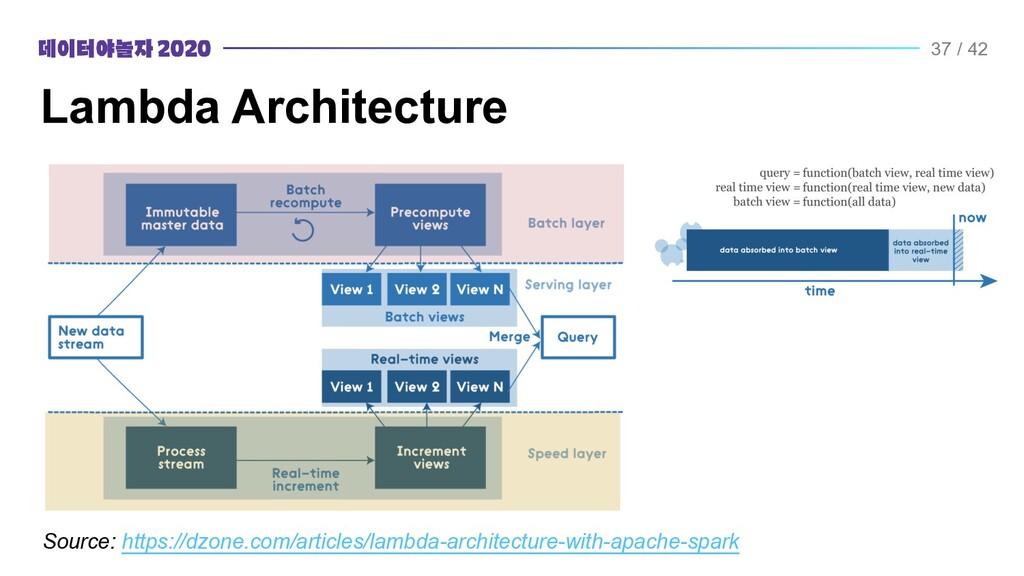 Lambda Architecture ●S3 + Athena   ●S3 + Spark ...