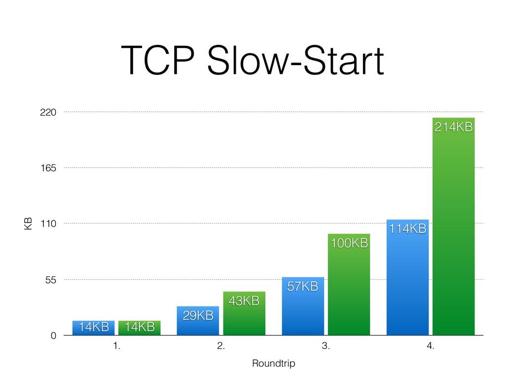 TCP Slow-Start KB 0 55 110 165 220 Roundtrip 1....