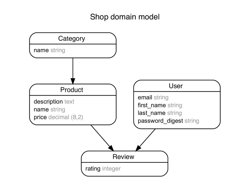 Shop domain model Category name string Product ...