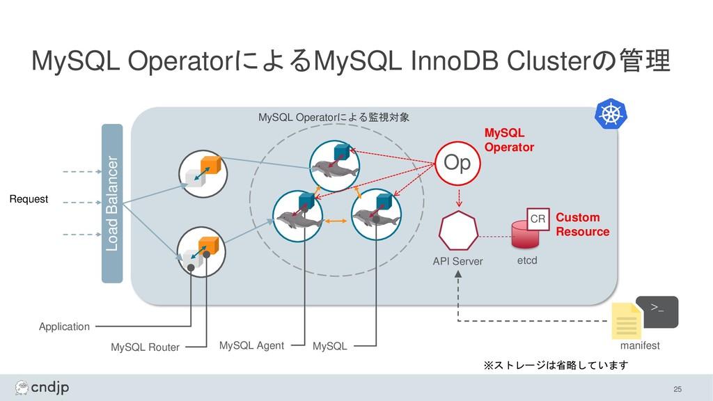 MySQL OperatorによるMySQL InnoDB Clusterの管理 MySQL ...