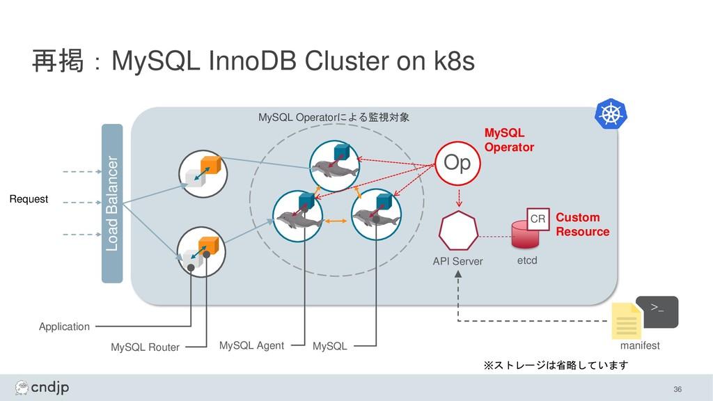 再掲:MySQL InnoDB Cluster on k8s MySQL Operator O...