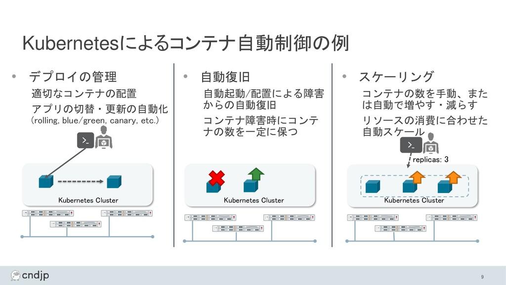 • デプロイの管理 適切なコンテナの配置 アプリの切替・更新の自動化 (rolling, bl...