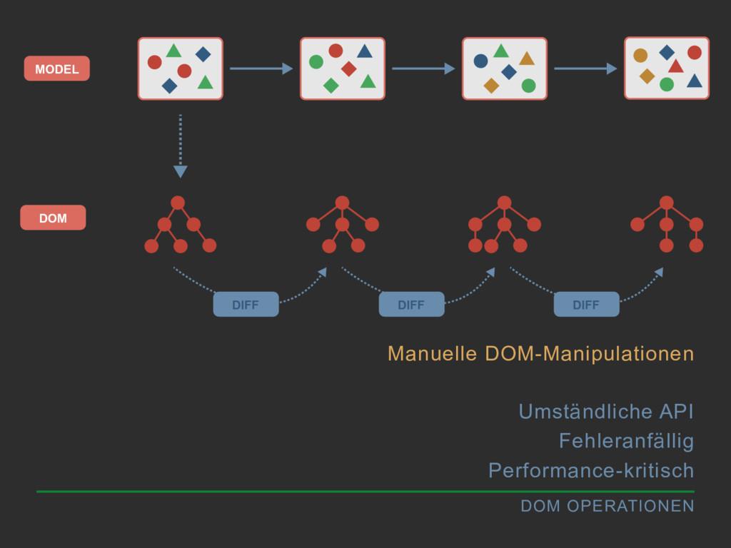 DOM OPERATIONEN Manuelle DOM-Manipulationen Ums...
