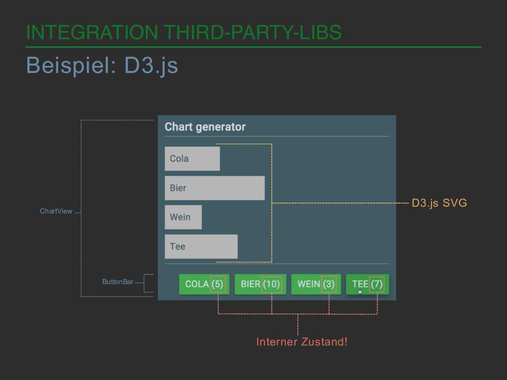 INTEGRATION THIRD-PARTY-LIBS! Beispiel: D3.js C...