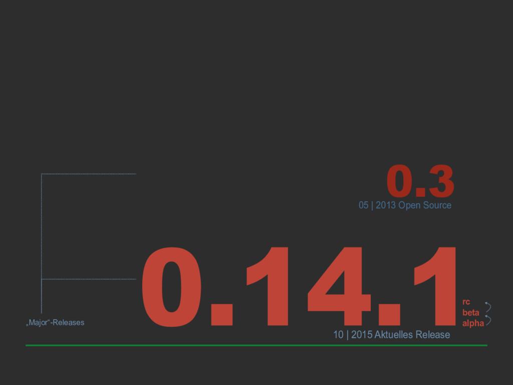 0.3 0.14.1 rc beta alpha 05   2013 Open Source ...