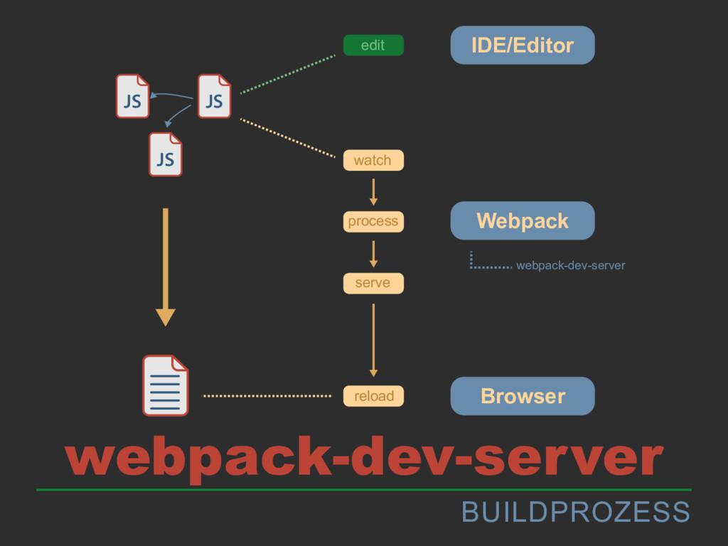 BUILDPROZESS webpack-dev-server JS JS JS IDE/Ed...