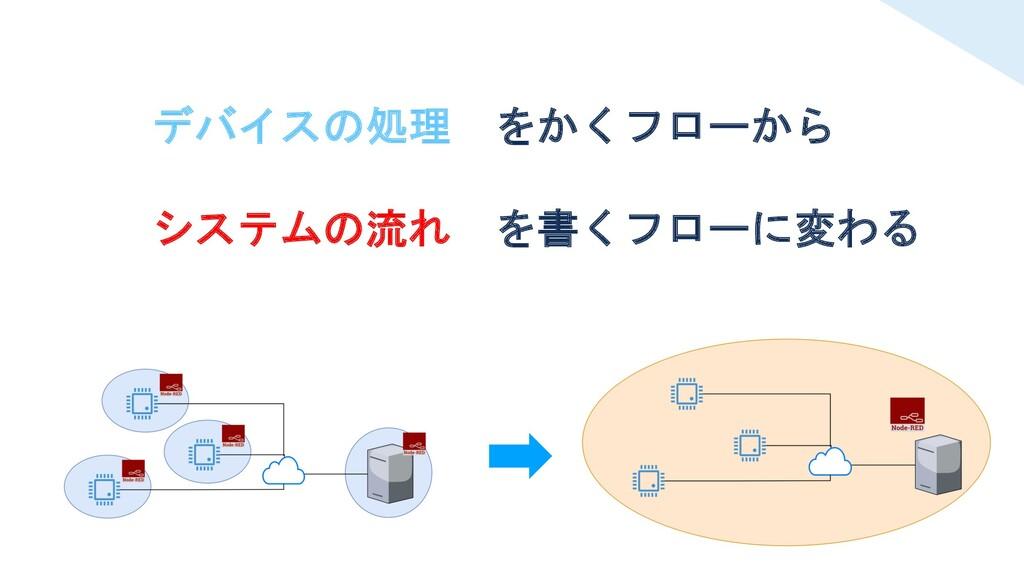 デバイスの処理 をかくフローから システムの流れ を書くフローに変わる