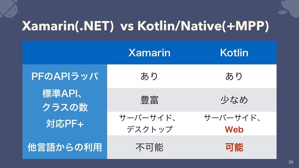 Xamarin(.NET) vs Kotlin/Native(+MPP) ྫ: C#͔ΒAct...