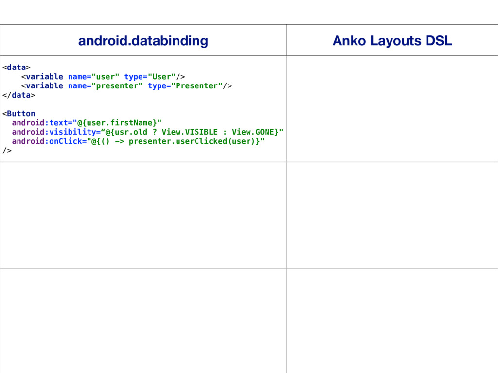 17 android.databinding Anko Layouts DSL <data> ...