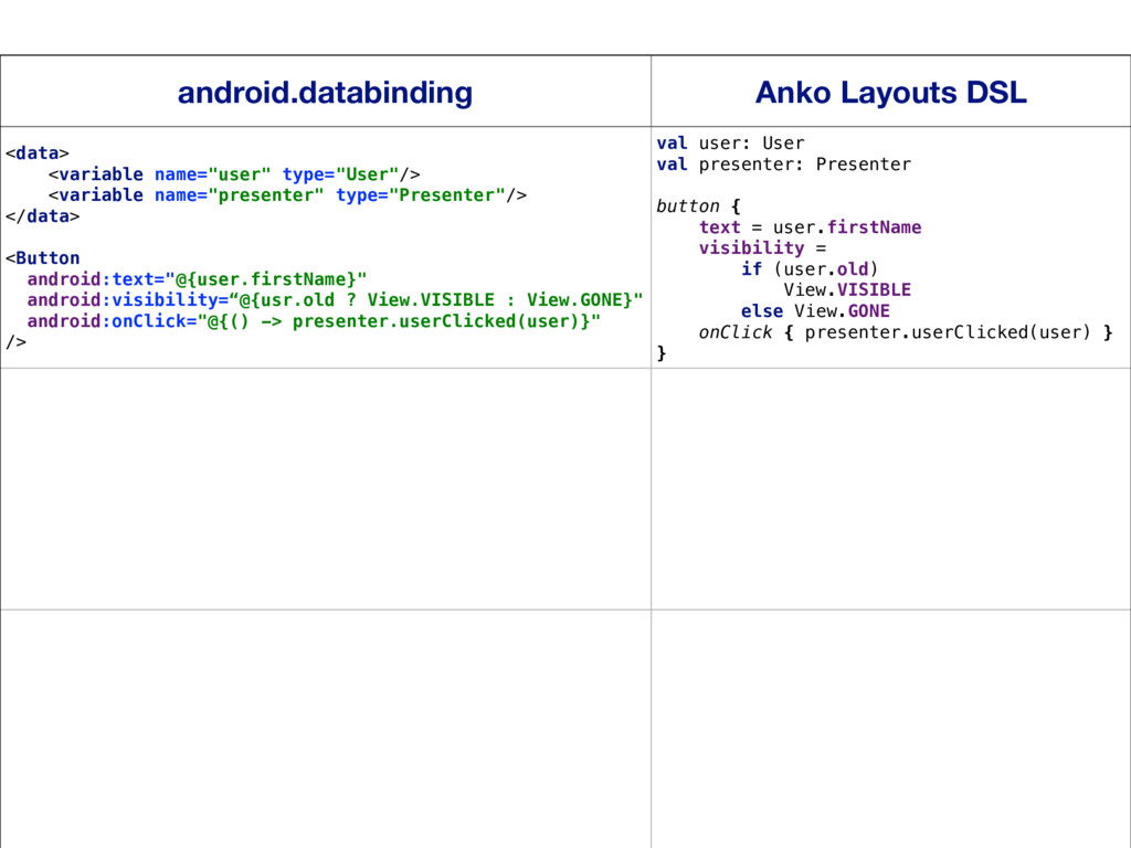 18 android.databinding Anko Layouts DSL <data> ...